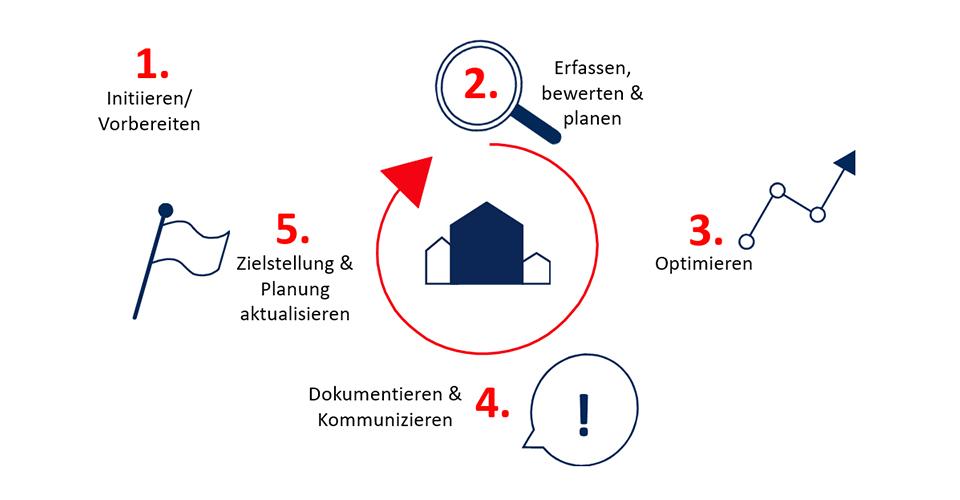 Kommunales Energiemanagement KEM