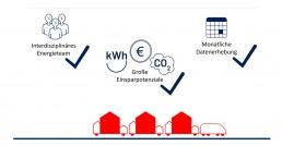 Kommunales Energiemanagement KEM: Interdisziplinäres Team, große Einsparpotentiale, monatliche Datenerhebung