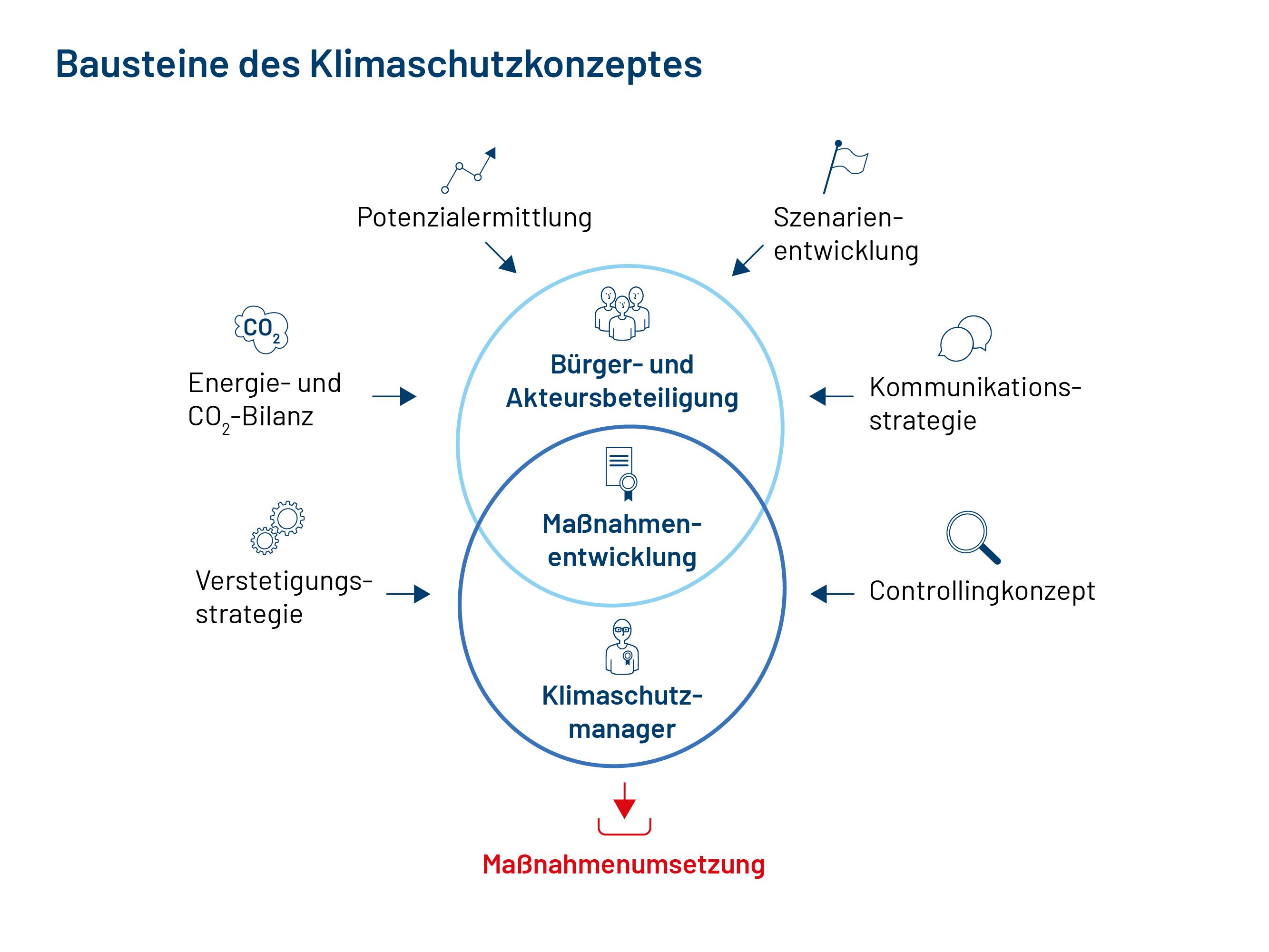Bausteine des Klimaschutzkonzeptes: Bürger- und Akteursbeteiligung, Maßnahmenentwicklung, Klimaschutzmanager & Masßnahmenumsetzung