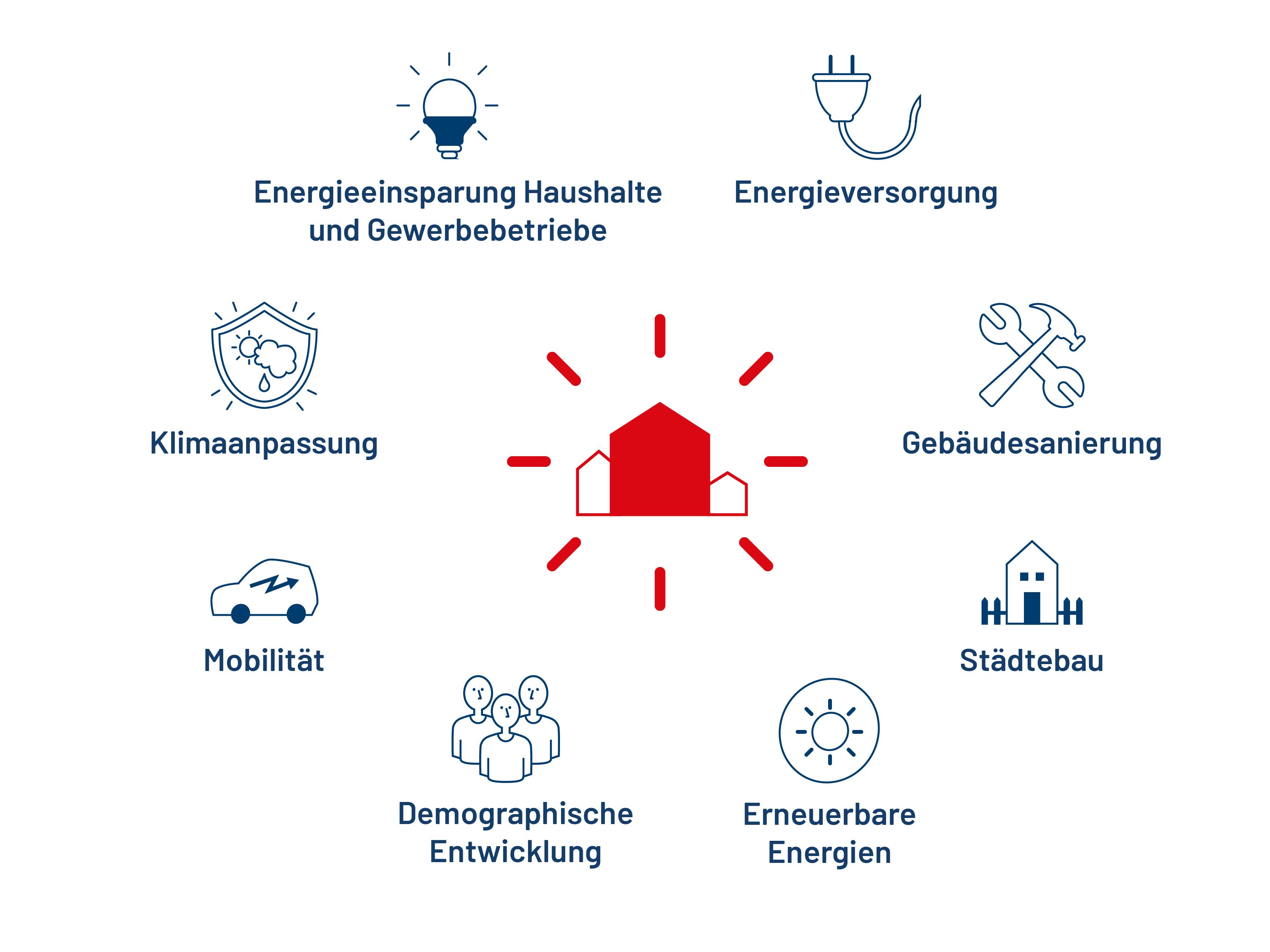 Integrierte Quartierskonzepte für Kommunen: Energieeinsparung Haushalte und Gewerbebetriebe, Energieversorgung, Gebäudesanierung, Städtebau, Erneuerbare Energien, Demographische Entwicklung, Mobilität, Klimaanpassung