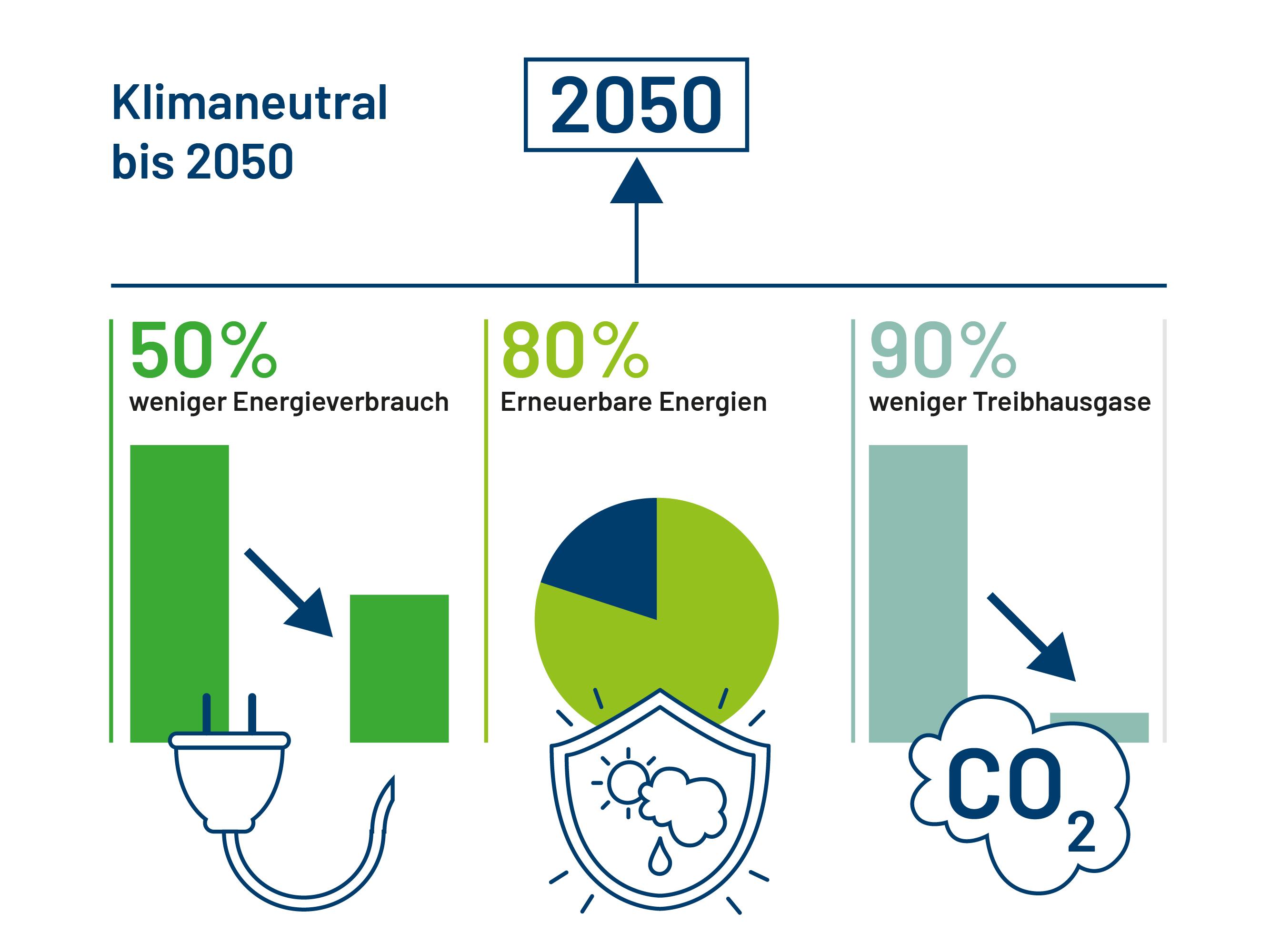 Kommunen: Klimaneutral bis 2050. 50% weniger Energieverbrauch, 80% Erneuerbare Energien, 90% weniger Treibhausgause