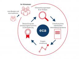 Der European Climate Adaptation Award beeinhaltet: Klimawirkungsanalyse & Ist-Analyse, Erstellung eines individuellen Aktivitätenprogramms, Projektumsetzung, Überprüfung des Umsetzungsfortschritts & Zertifizierung