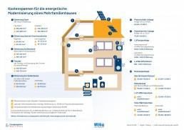 Kostenspanne von Sanierungen von Mehrfamilienhäusern