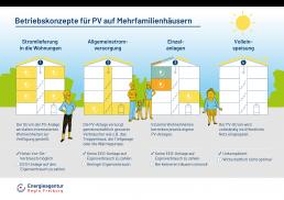 Leitfaden-PV-Betriebskonzepte-Mehrfamilienhaeuser